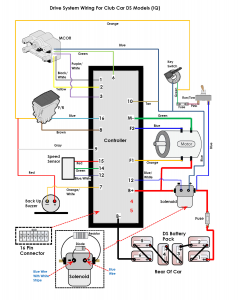 iq diagram guru novdec09 238x300 atg (novdec09) controller testing golf car news 48 volt club car wiring diagram at creativeand.co